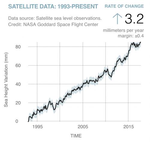 Graph of Sea Height Variation vs. Time NASA