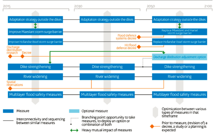 Figure 2: Adaptation pathway map for flood risk management in the Rotterdam area (Delta Programme 2014)