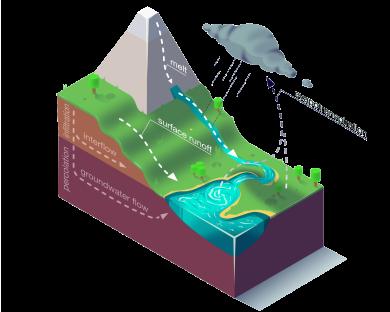 The core processes of a hydrologic model. Designed by Daniel Klotz, JKU Institute for Machine Learning.