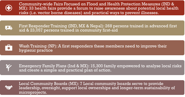 Figure 2: Health and Water & Sanitation related interventions of the Flood Resilience Alliance in Indonesia, Mexico and Nepal.