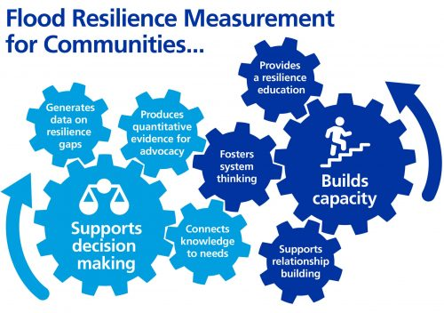 Flood Resilience Measurement for Communities