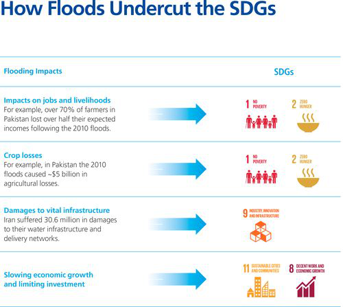 Examples of how progress towards the Sustainable Development Goals is hampered by floods. Source.