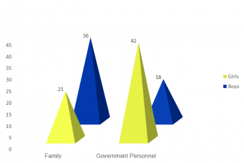 Girls report feeling safer in the presence of public officials than in their inner family circles, whereas for boys tend to have the opposite experience