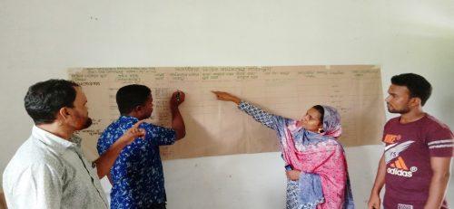 Preparation of Community Action Plan.