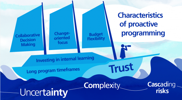 Trust is a vital part of the adaptive management ship that allows us to weather uncertainty