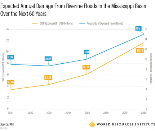 expected-annual-damage-riverine-floods-mississippi-basin-next-60-years